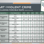 SBH-Crime-Stats-4th-quarter-2015_Page_3